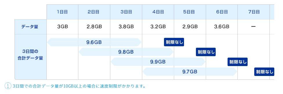 WiMAX 10G/3日のイメージ