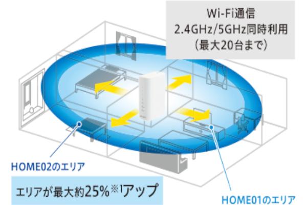 メリットその2.端末の同時接続数がモバイルルーターより多い