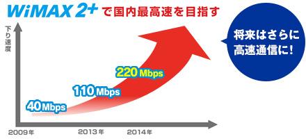YAMADA Air Mobile WiMAX